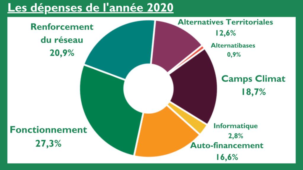 dépenses alternatiba 2020